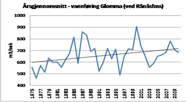 Vannføringen har økt i Glomma siden 1975.