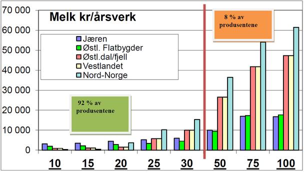 Utslag av statens tilbud, etter inndekking av kostnadsvekst på 2,1 %, for melkebruk med ulik størrelse i ulike deler av landet. Klikk på bildet for flere detaljer om utregningene.
