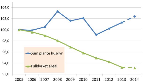 Grafen viser nedgangen i jordbruksareal i forhold til nivået av husdyr. 2005=100 prosent.