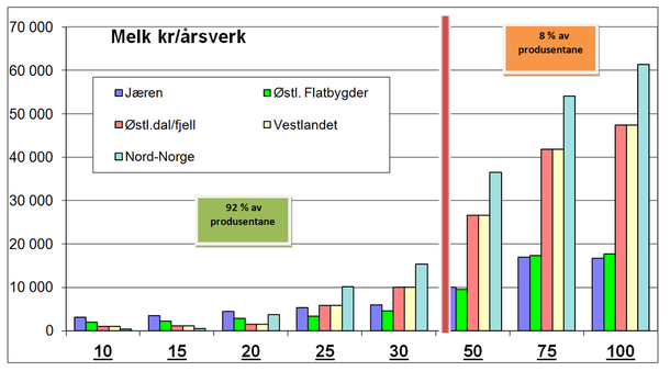 Grafen viser fordelingen av inntektsøkningen som følge av statens tilbud, i forhold til hvor mange kyr brukene har (x-aksen)