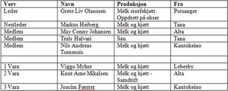 Fylkesstyret i Finnmark Bondelag