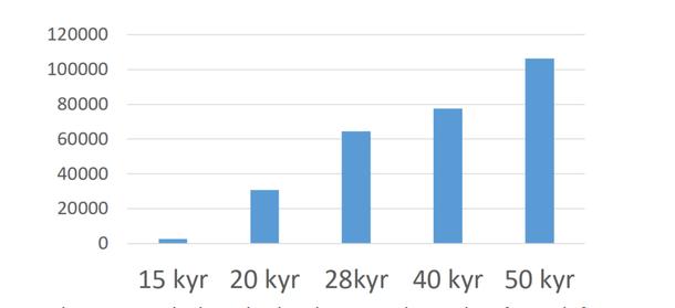 Endringar i vederlag til arbeid og eigenkapital per årsverk frå 2014 til 2015 for ulike besetningsstørrelsar, mjølkebruk. Tal frå driftsgranskingane.
