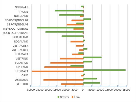 Tabellen viser utvikling i areal frå 2010 til 2016.