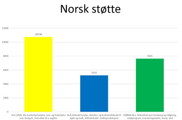 Fordeling av norsk landbruksstøtte fordelt på fargekategorier