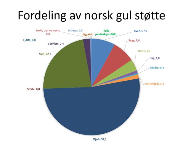 Fordelingen av norsk støtte i gul boks