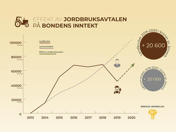 Inntektsutvikling i jordbruksavtale 2019.